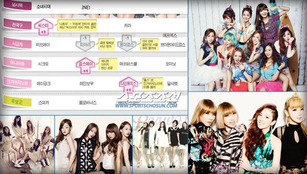 คนวงในของวงการเพลง K-Pop เผยชาร์ต 'อันดับเกิร์ลกรุ๊ปในปี 2013'