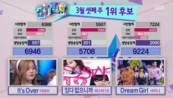 [Live]130317 ผู้ชนะในรายการ Inkigayo ได้แก่...SHINee + Live วันนี้