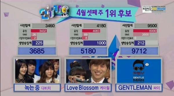 [Live]130421 ผู้ชนะในรายการ Inkigayo ได้แก่...Psy!! + การแสดงของวันนี้