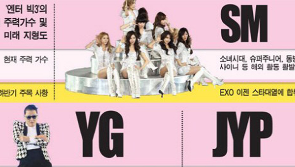 SM,JYP,YG
