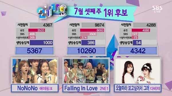 [Live]130721 ผู้ชนะในรายการ Inkigayo ได้แก่...2NE1 + การแสดงวันนี้