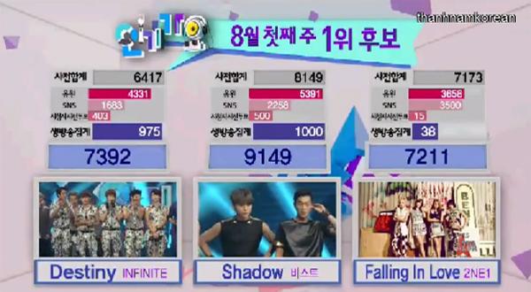 [Live]4/8/2013 ผู้ชนะในรายการ Inkigayo ได้แก่...B2ST!!! + การแสดงวันนี้