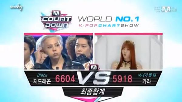 [Live]ผู้ชนะในรายการ M!Countdown ได้แก่...G-Dragon!!! + การแสดงวันนี้