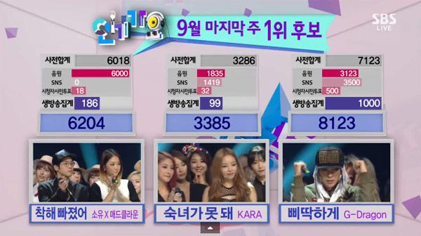[Live]130929 ผู้ชนะในรายการ Inkigayo ได้แก่...G-DRAGON!! + การแสดงวันนี้