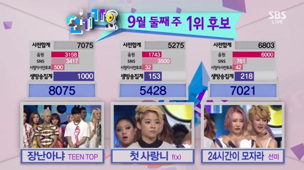 [Live]8/9/2013 ผู้ชนะในรายการ Inkigayo ได้แก่...Teen Top!! + การแสดงวันนี้