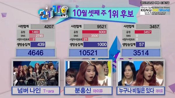 20/10/2013 ผู้ชนะในรายการ Inkigayo วันนี้ได้แก่...ไอยู!!! + การแสดงวันนี้