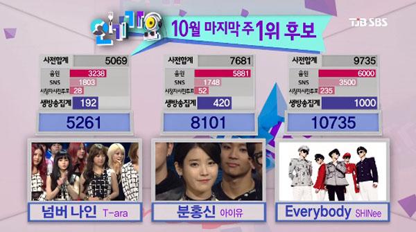 [Live]131027 SHINee ชนะในรายการ Inkigayo!! + การแสดงวันนี้