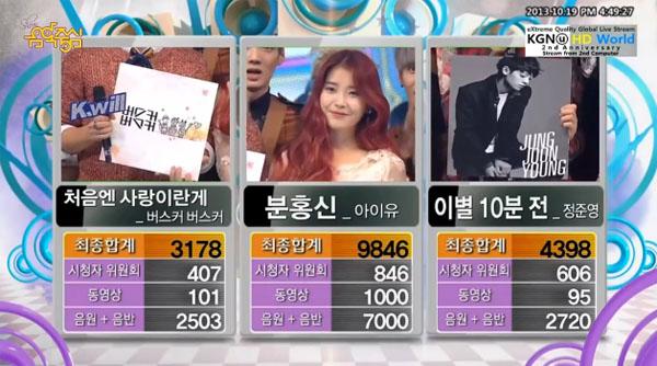 [Live]ผู้ชนะในรายการ Music Core ได้แก่...ไอยู!! + การแสดงวันนี้