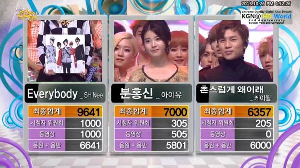 [Live]131026 ผู้ชนะในรายการ Music Core ได้แก่...SHINee!!! + การแสดงวันนี้