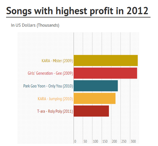Highest Profit Songs-2012