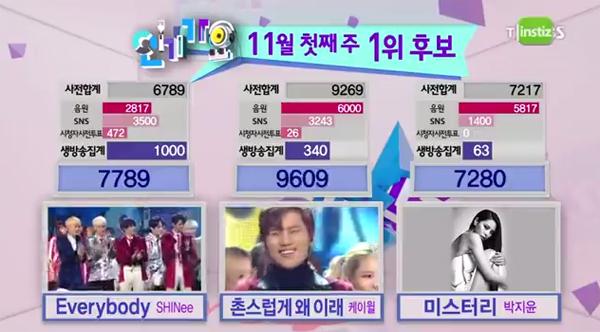 [Live]ผู้ชนะในรายการ Inkigayo ได้แก่...K.Will!! + การแสดงวันนี้