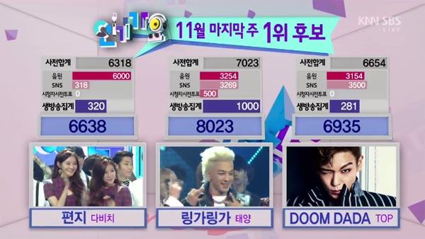 [Live]24/11/2013 ผู้ชนะในรายการ Inkigayo ได้แก่...แทยัง!! + การแสดงวันนี้
