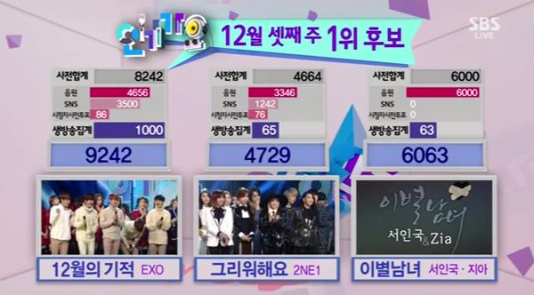 ผู้ชนะรายการ Inkigayo ประจำวันที่ 151213 ได้แก่ EXO + รวมการแสดงของศิลปินในรายการ