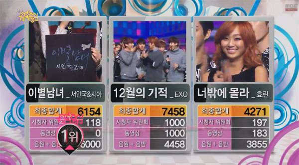 [Live]ผู้ชนะในรายการ Music Core ได้แก่...EXO!!! + การแสดงวันนี้