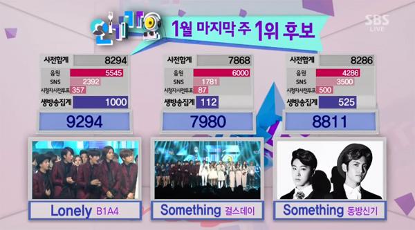 ผู้ชนะในรายการ Inkigayo ประจำวันที่ 26/1/2014 ได้แก่..B1A4!! + การแสดงวันนี้
