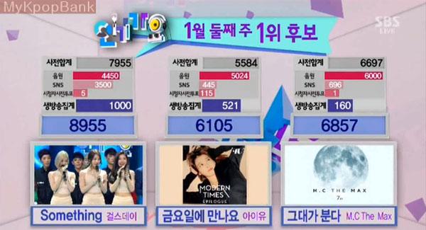 [Live]140112 ผู้ชนะในรายการ Inkigayo ได้แก่...Girl's Day!!! + การแสดงวันนี้