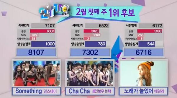 [Live]140202 ผู้ชนะในรายการ Inkigayo ได้แก่...Girl's Day!!! + การแสดงวันนี้