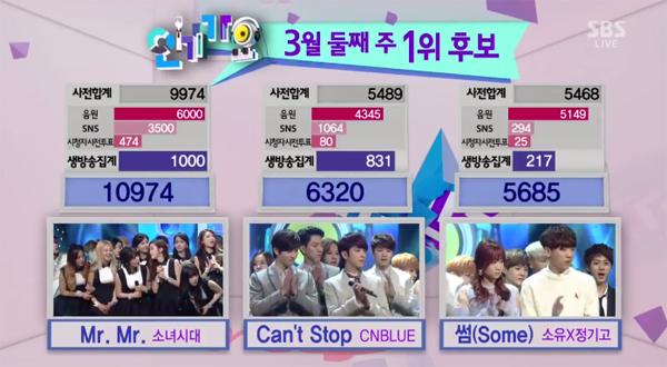 [Live]140309 ผู้ชนะในรายการ Inkigayo ได้แก่...Girls Generation!! + การแสดงวันนี้