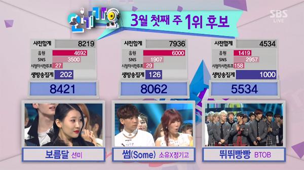 [Live]140302 ผู้ชนะในรายการ Inkigayo ได้แก่...ซอนมี!!! + การแสดงวันนี้