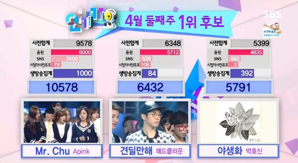 [Live]140413 ผู้ชนะในรายการ Inkigayo ได้แก่...A Pink!!! + การแสดงวันนี้
