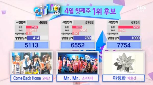 [Live]140406 ผู้ชนะในรายการ Inkigayo ได้แก่...พัคฮโยชิน!! + การแสดงวันนี้