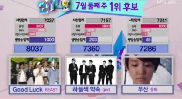 B2ST Win Inkigayo 140713