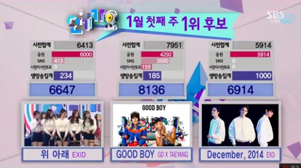 GDxTAEYANG_win_150104_inkigayo