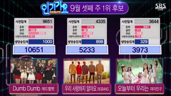 Red Velvet-today winner-inkigayo