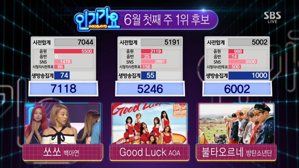inkigayo-baek-a-yeon-soso2ndwin-800x450
